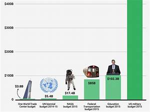 These charts show the immensity of the US' defence budget ...