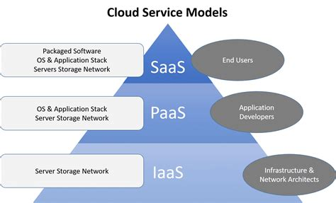 10 Top Paas Providers For 2019
