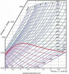 Thermodynamics Temp  Enthalpy In Hts