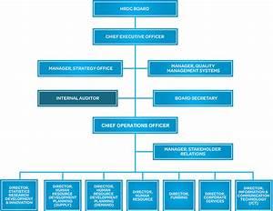 Organisational Structure Hrdc