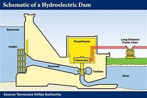 Diagram Of Dam Building : mega infrastructure interreligious task force on central ~ A.2002-acura-tl-radio.info Haus und Dekorationen
