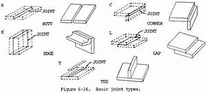 SMAW Nomenclature and Joints: Diagrams and Tables - Weld Guru