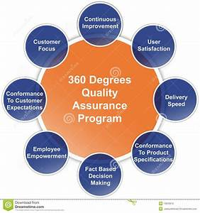 Quality Assurance Program Business Diagram Stock Photo