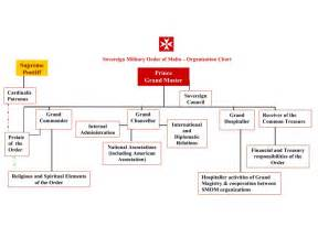 organization chart order  malta american association
