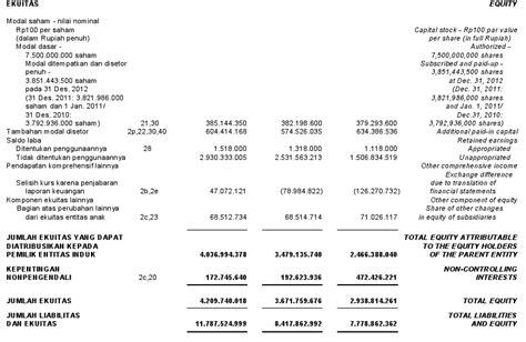 contoh laporan keuangan perusahaan dagang yang sudah diaudit akuntansi itu mudah