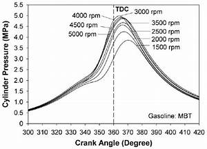 Cylinder Pressure Of Gasoline Versus Engine Speeds