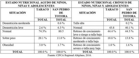 una mirada a la nutrici 243 n y seguridad alimentaria en el altiplano boliviano www bolpress