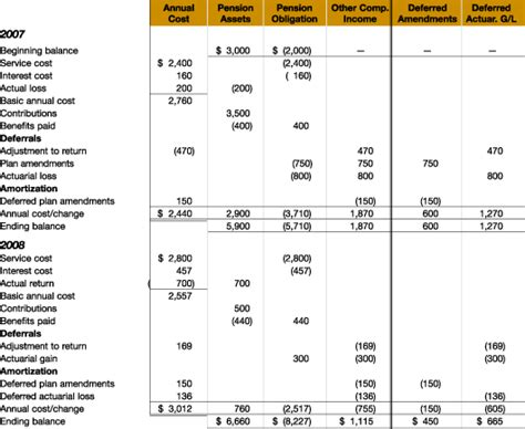 prompts changes in pension accounting