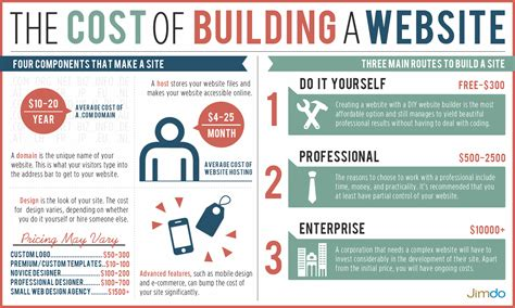 The Cost Of Building A Website In 2014  Jimdo Blog  Jimdo