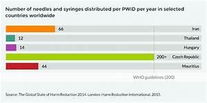 Needle And Syringe Programme Coverage