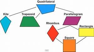 Tamia Davis Math lab: December 2014  Quadrilateral