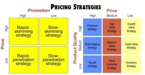 lecture  pricing strategies assignment point