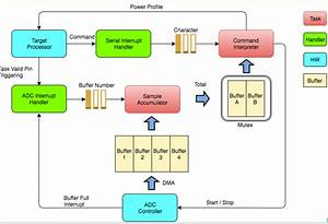 Instrumentation Software Architecture Diagram  5