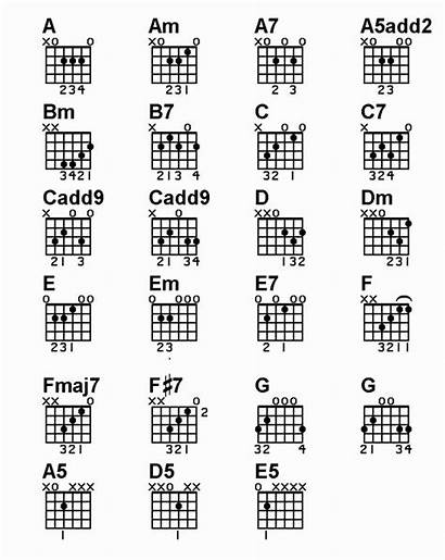 Guitar Chord Chart Basic Chords Acoustic Beginners