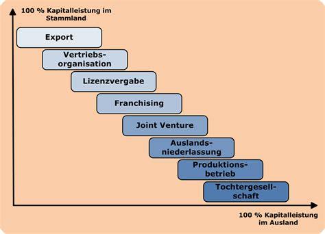 Terrassentuer Vor Und Nachteile Verschiedener Modelle by Unternehmen