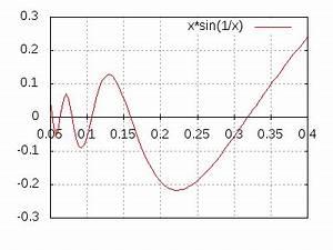 Splines Berechnen : ws spline interpolation beispiele ~ Themetempest.com Abrechnung