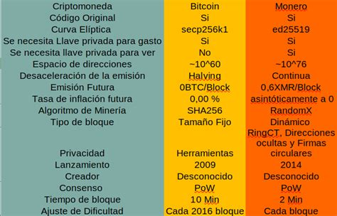 Mining algorithm of monero is more advanced and faster than of bitcoin, bitcoin is 5 times slower than monero on the time taken to mine a block. Monero vs Bitcoin   Los comparamos en ESPAÑOL