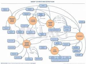 8 Best Software Development  U2014 Data Flow Diagrams Images On