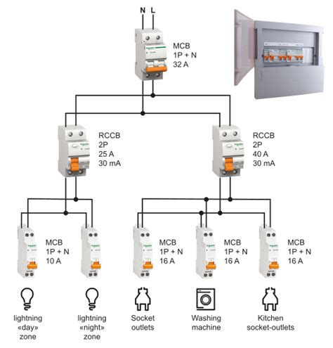 Residential Electrical Installation Distribution Boards