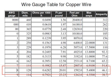 amps    guage copper wire carry quora