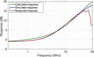 Frequency Response Of Designed Circuit Given By Reverse