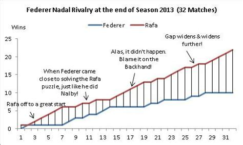 Roger Federer vs Rafael Nadal: What Does The H2H Mean to Their...