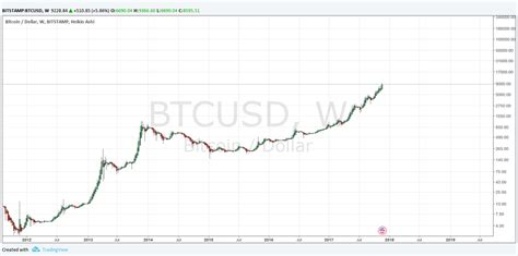 New beginnings · at the start of 2011, you could buy 1 bitcoin for $0.30! BTC 2012-2017 Price Chart, Weekly Log Scale : Bitcoin