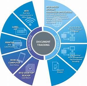 Document management solution schmidt for Document management system components