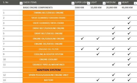 vehicle maintenance checklist template excel tmp