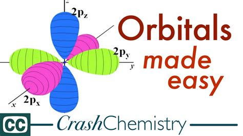 Orbitals, the Basics: Atomic Orbital Tutorial