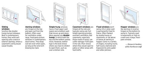 architectural detail   window styles sliding