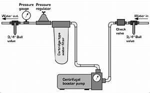 Pressure Tank And Booster Pump Setup