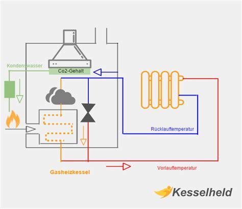 Gasheizung Pflege Und Wartung by Gasheizung Mit Warmwasserspeicher Gasheizung Nachr Sten