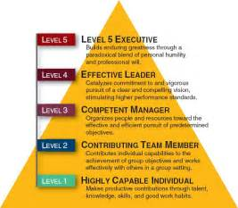 Level-5 Leadership Collins