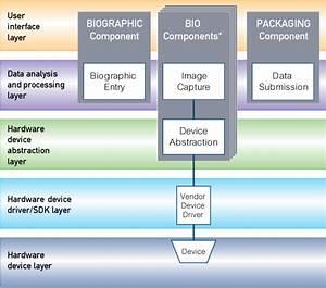 Biometrics Software
