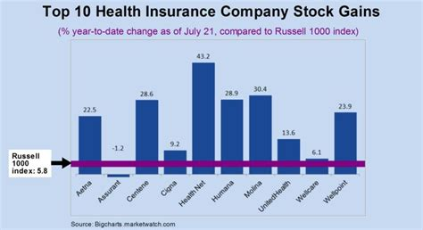 """To start, there's progressive (pgr) like all other businesses, companies in the insurance sector incur costs and sell products, and they must find a profitable balance between. Obamacare's """"Secret Trick"""" Could Cure CEO Pay Excesses 