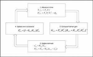 Schematic Diagram Of Linear Kalman Filter