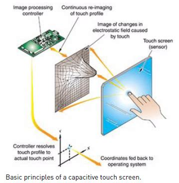 how do iphone touch screens work how touch screen monitors work 爱程序网 how d