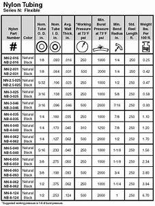 Areas Chart Nb 4 040 Parker Parflex N Flexible Tubing Valin