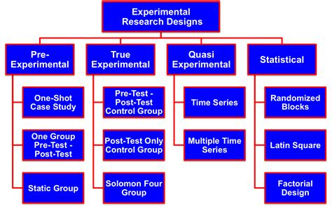 research and design causal or experimental research designs