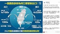 一張圖解答「為何管制口罩出口」 數據曝網驚:先救台灣│TVBS新聞網