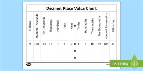 place value chart decimal place value chart worksheet activity sheet