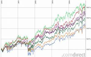 Dividendenrendite Berechnen : das finanzportal unsere information ihr gewinn d l li 13ansicht dpasubm subm ~ Themetempest.com Abrechnung