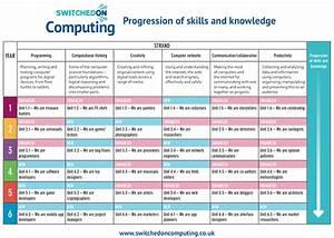 Computer Science Writing computer science writing style