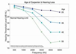 Cdc Noise And Hearing Loss Prevention Facts And