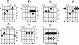 Guitar Key For Beginners for Android - APK Download