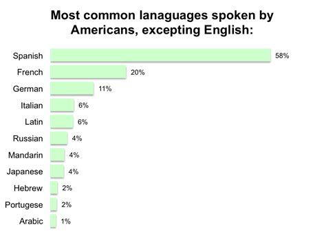 75 Of Americans Have No Second Language Yougov