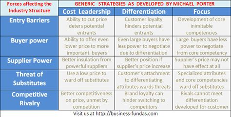 internet affects porters generic strategy models