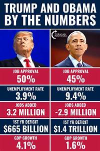 National Debt Chart Under Obama Does This Meme Accurately Show 39 Trump And Obama By The