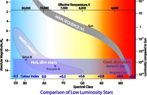 Hr Diagram In Celsiu by The Sun